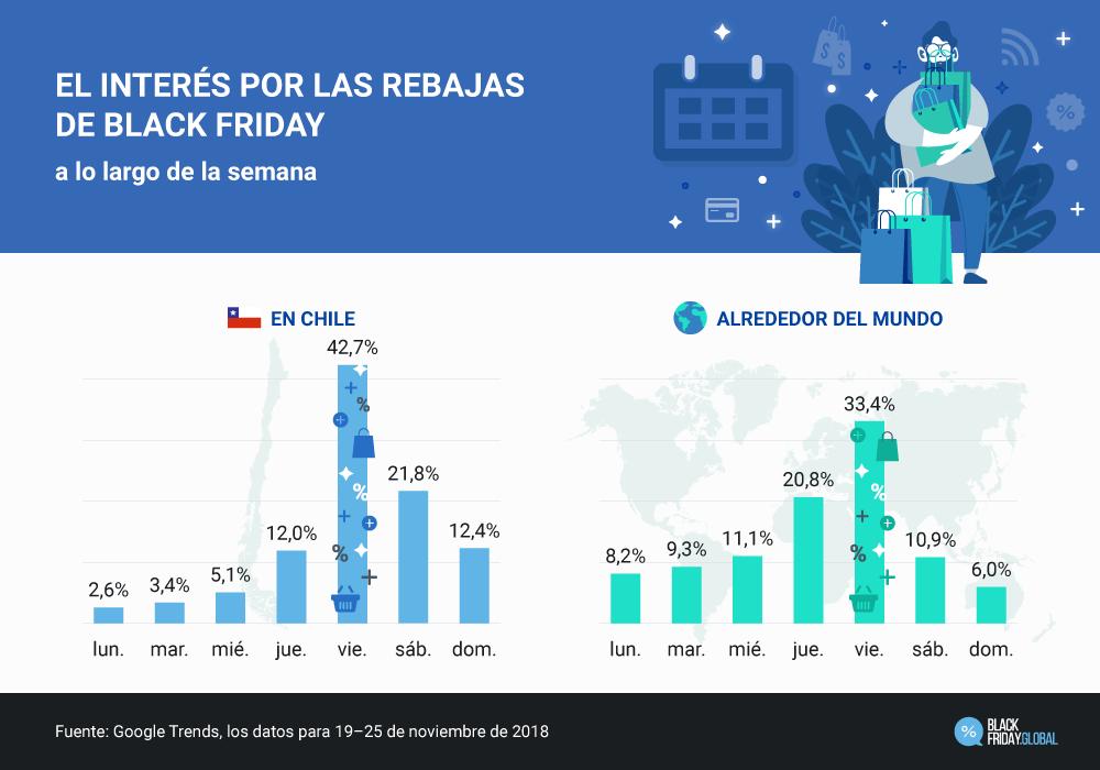 Tendencias del evento Black Friday en Chile vs. Alrededor del mundo