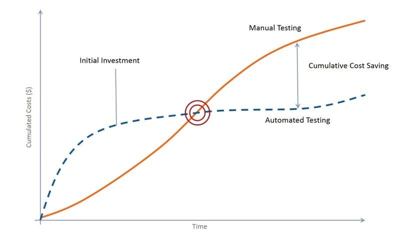 Diagrama que representa la relación entre el tiempo y costo de pruebas manuales y automatizadas