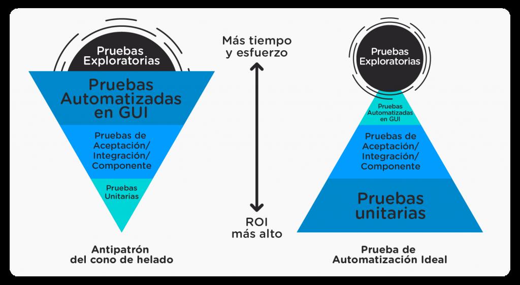 Pirámide de Automatización de Pruebas Funcionales de Mike Cohn - Abstracta Chile