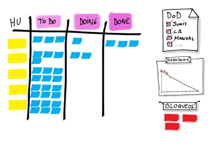 El enfoque de ScrumOps es la entrega continua de software seguro y funcional