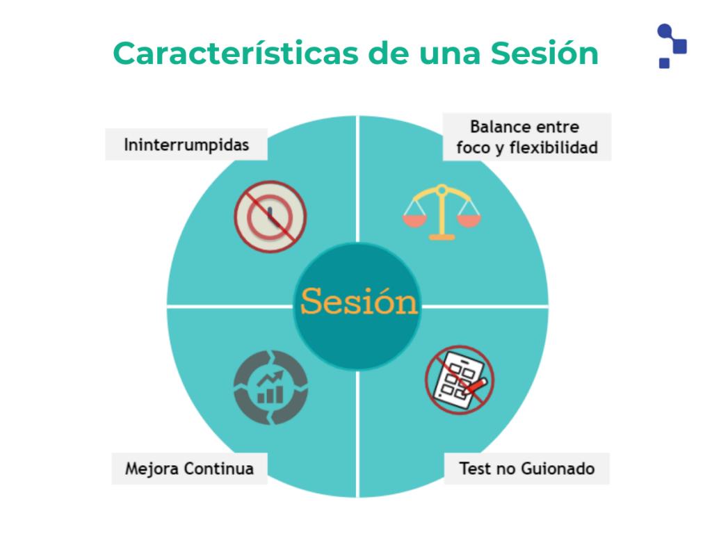 Características de una Sesión de Prueba