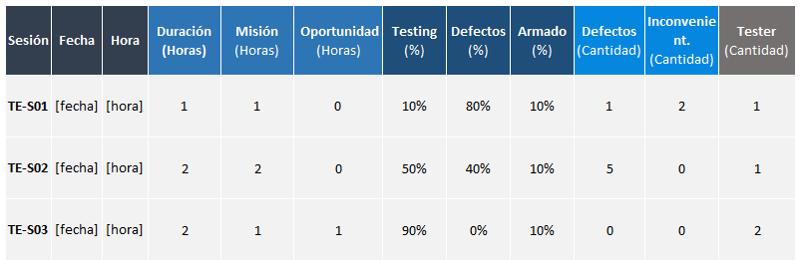Ejemplo de métricas de una Sesión de Pruebas en Testing Exploratorio