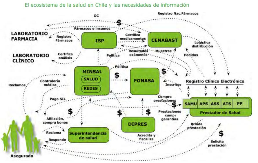 Ecosistema de Salud en Chile y las necesidades de información