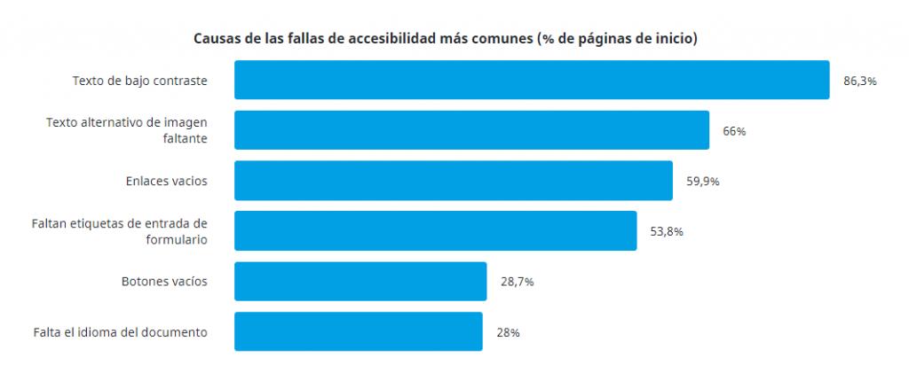 Gráfica de resultados con fallas más comunes de accesibilidad en las páginas de inicio | Estudio realizado por WebAIM en 2020