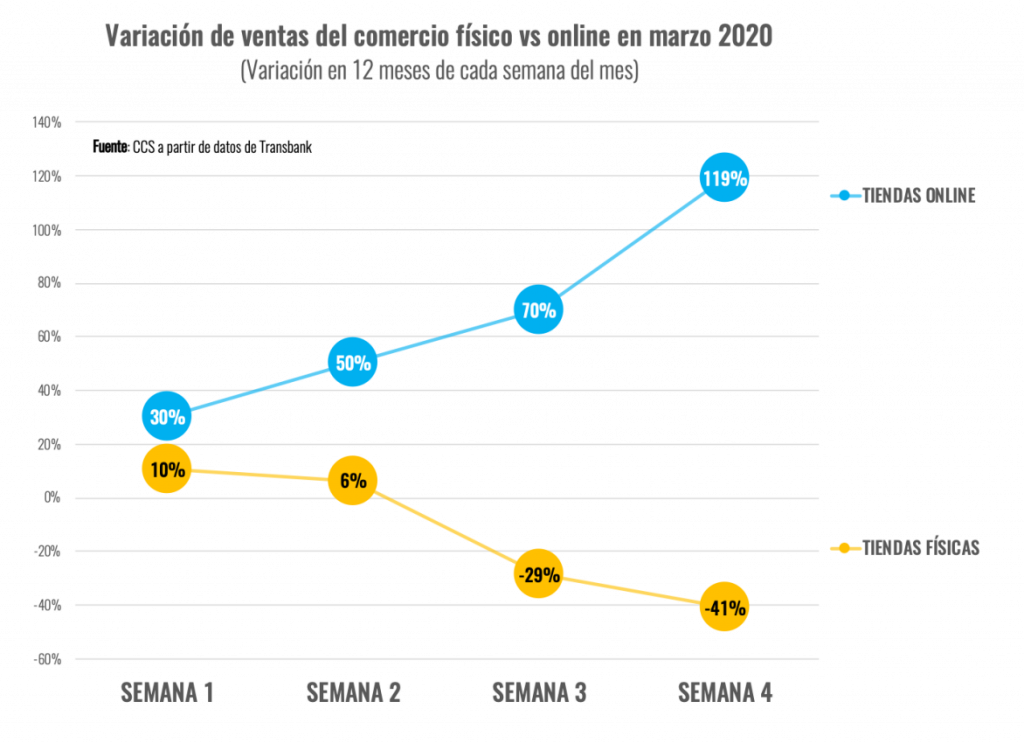 Variación de ventas del comercio físico vs. comercio electrónico en el primer trimestre de 2020 en Chile