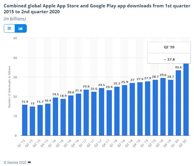 Descargas globales de App Store y Google Play desde el primer trimestre de 2015 hasta el segundo trimestre de 2020