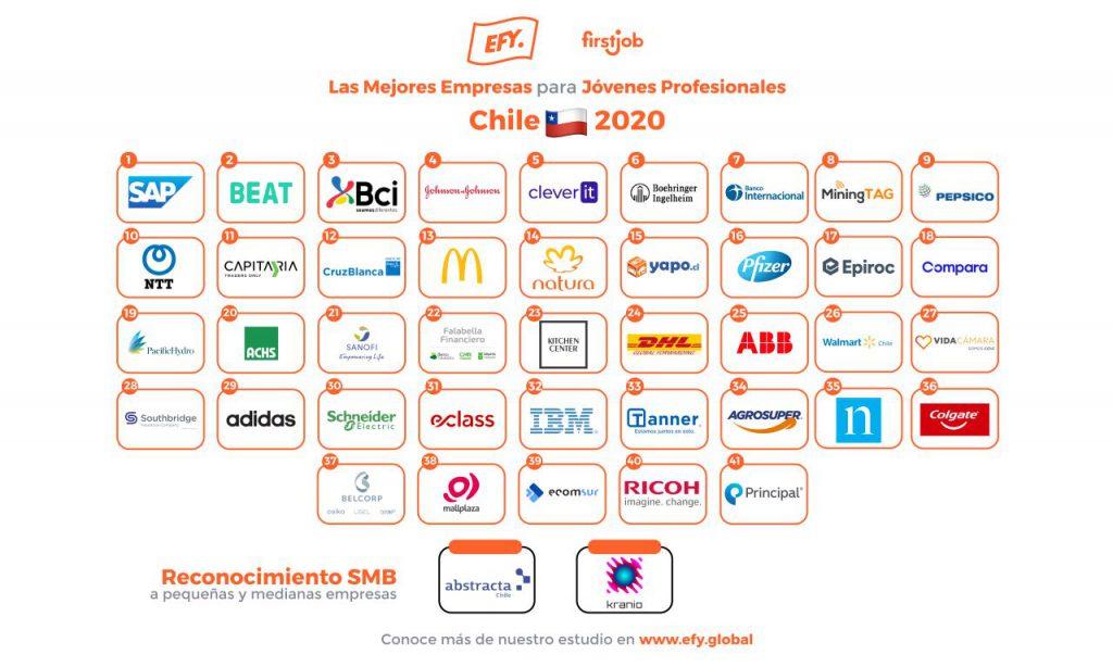 Abstracta entre las mejores empresas para Jóvenes Profesionales en 2020, por Employers for Youth de FirstJob