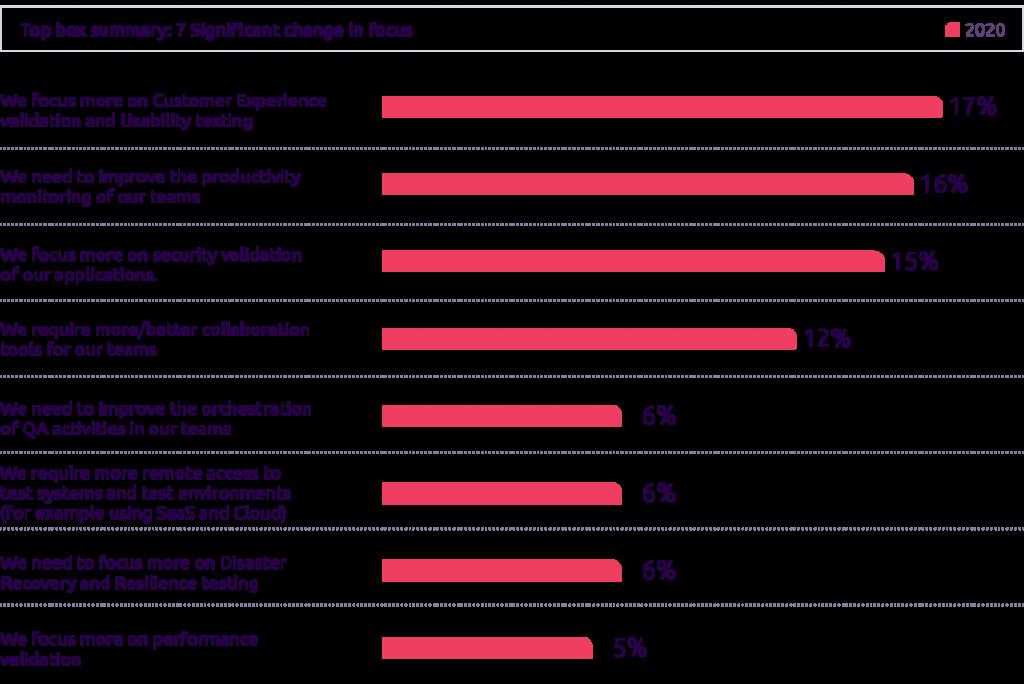 Enfoque en la experiencia del cliente y en las pruebas de usabilidad - World Quality Report 2021