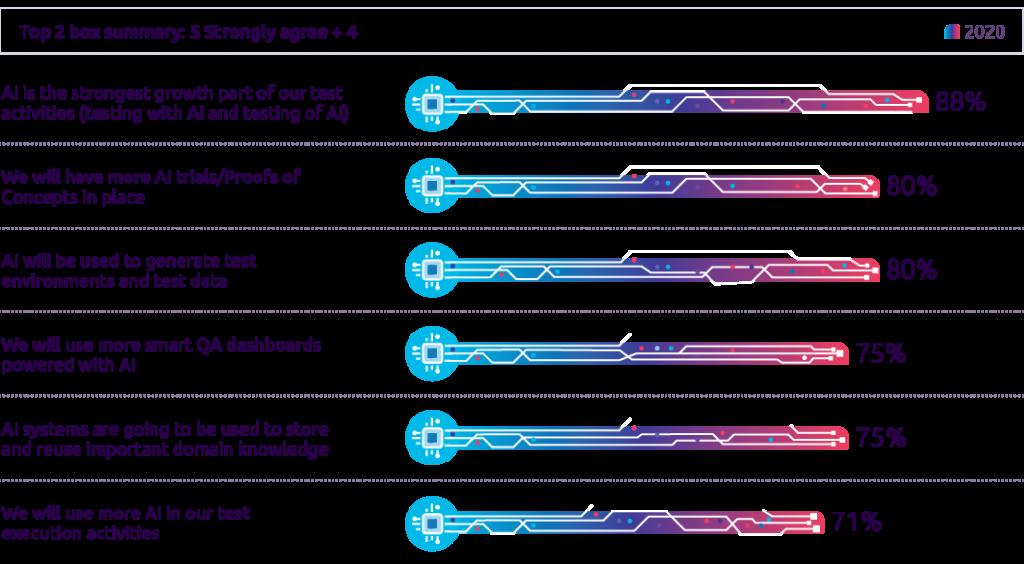 Gráfica 1: ¿En qué medida las siguientes declaraciones reflejan sus planes para utilizar la IA en las actividades QA? - Fuente: WQR 20-21