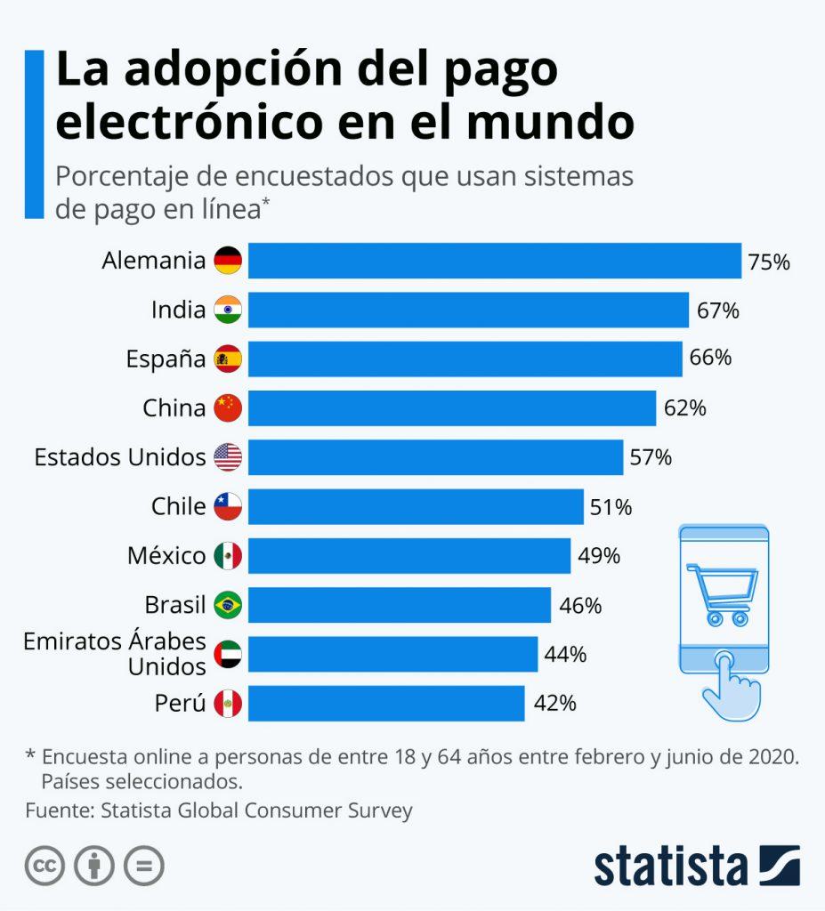 Adopción del pago electrónico mundial en 2020
