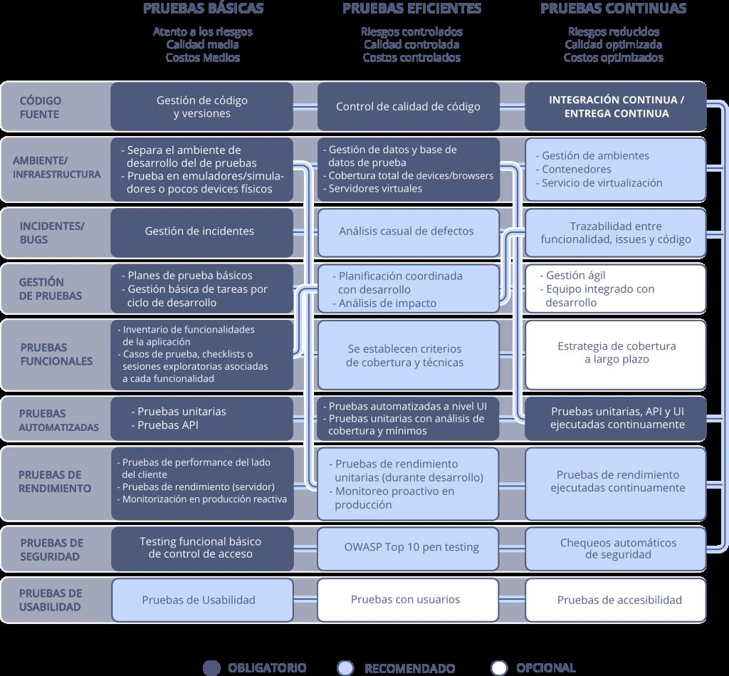 Áreas de Evaluación del Modelo de Madurez de Testing de Software