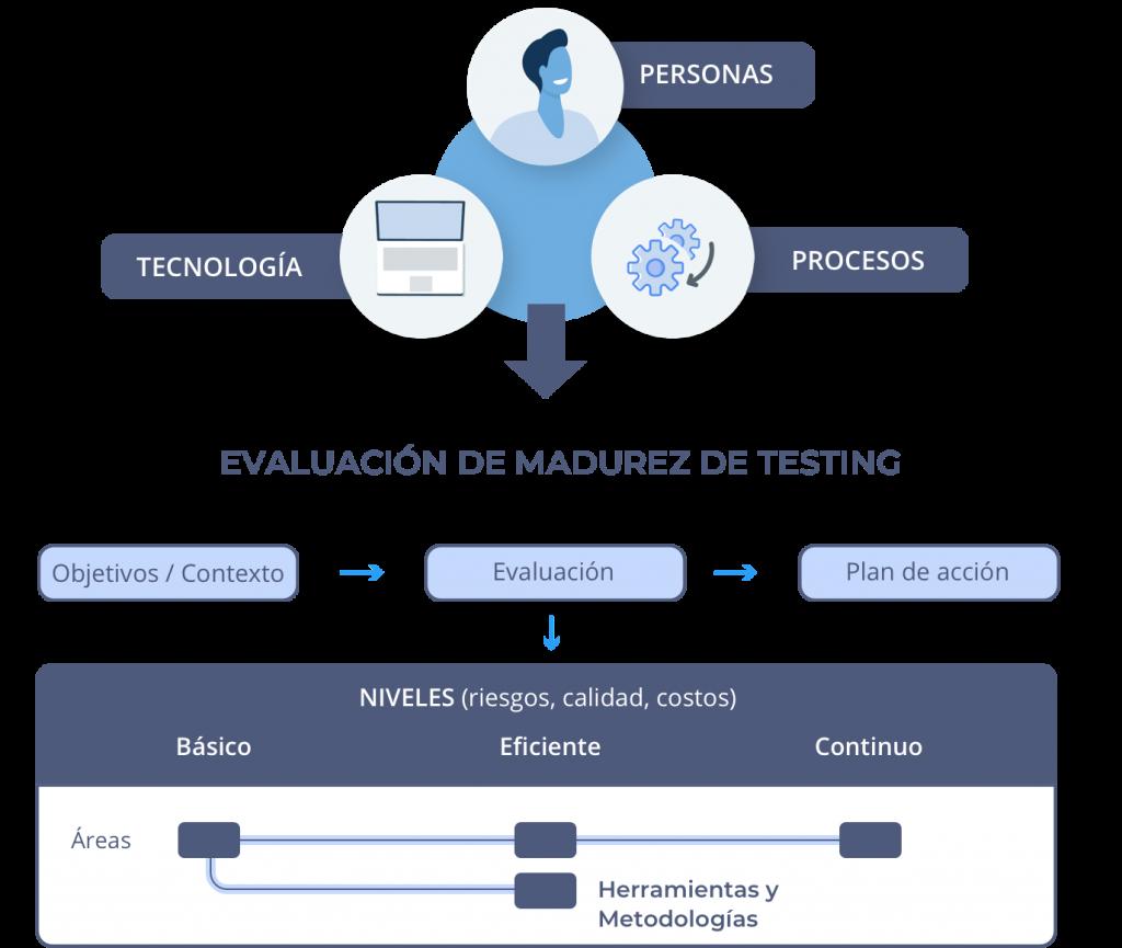 Pilares del Modelo de Madurez de Testing de Software de Abstracta