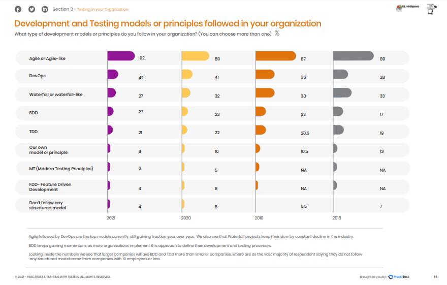 Modelos o principios de desarrollo y testing de las organizaciones - Informe sobre el estado del testing de software en 2021