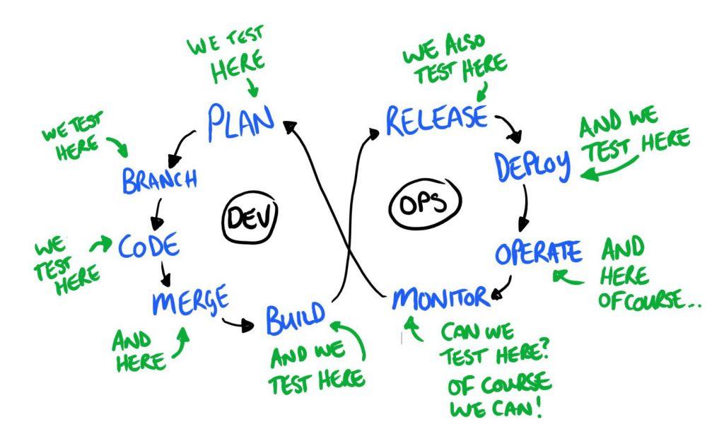 Continuous Testing in DevOps - Dan Ashby