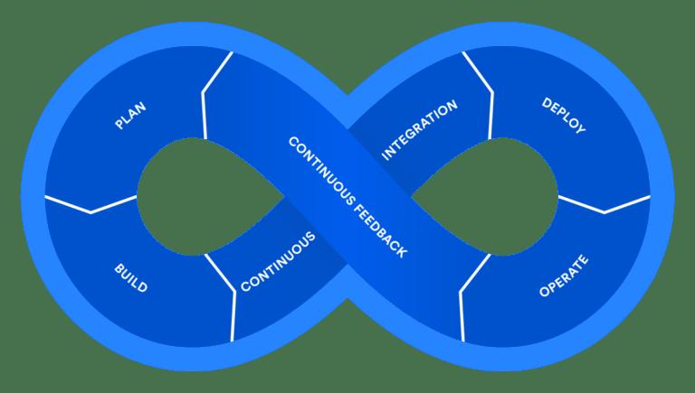 DevOps Loop