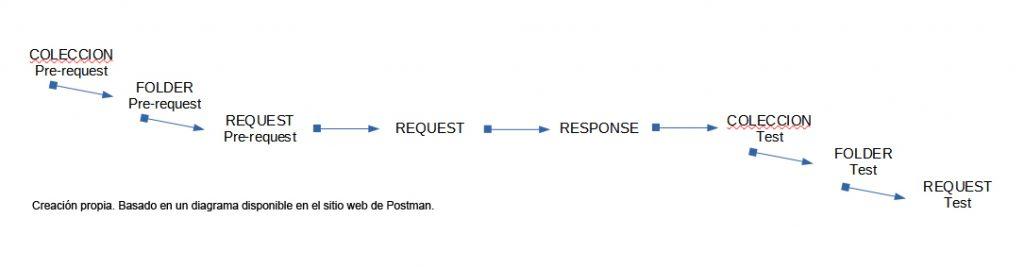 Niveles de Jerarquía en Postman