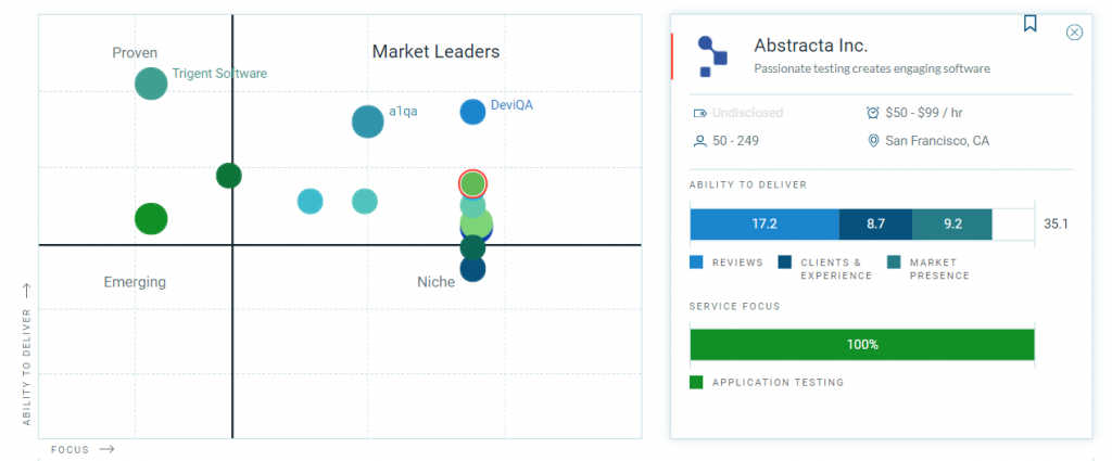 Matriz de Empresas Líderes de QA y Testing de Software de Clutch
