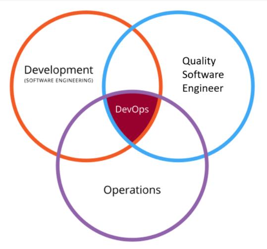 El Desarrollo, el Testing de Software y las Operaciones se encuentran unificadas en un proceso integrado denominado DevOps.