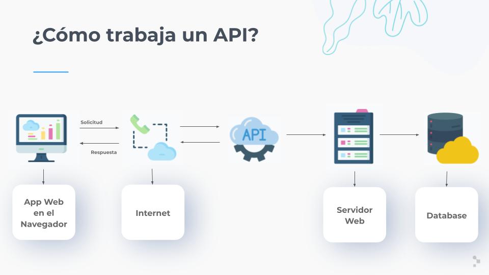 ¿Qué es y cómo funciona una API?