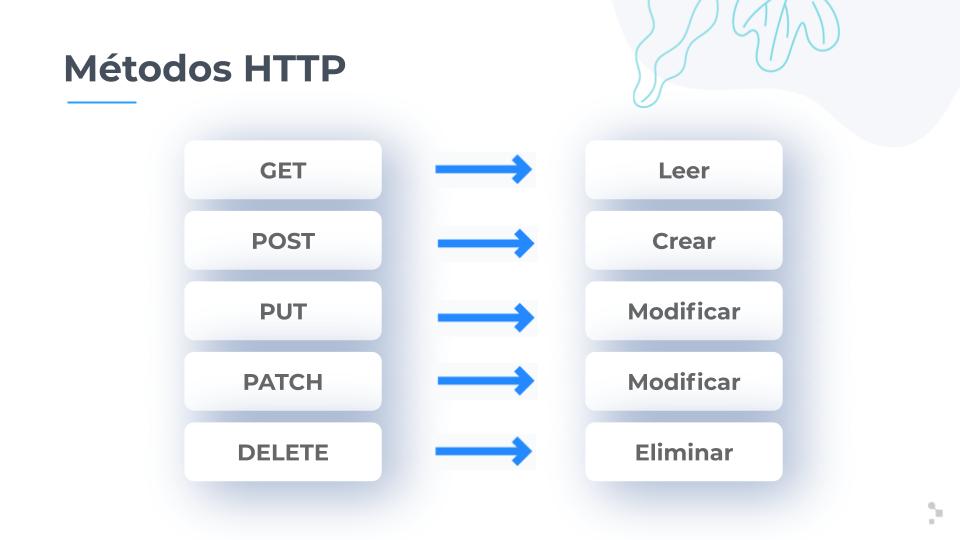 Métodos HTTP más utilizados en las pruebas de API REST.
