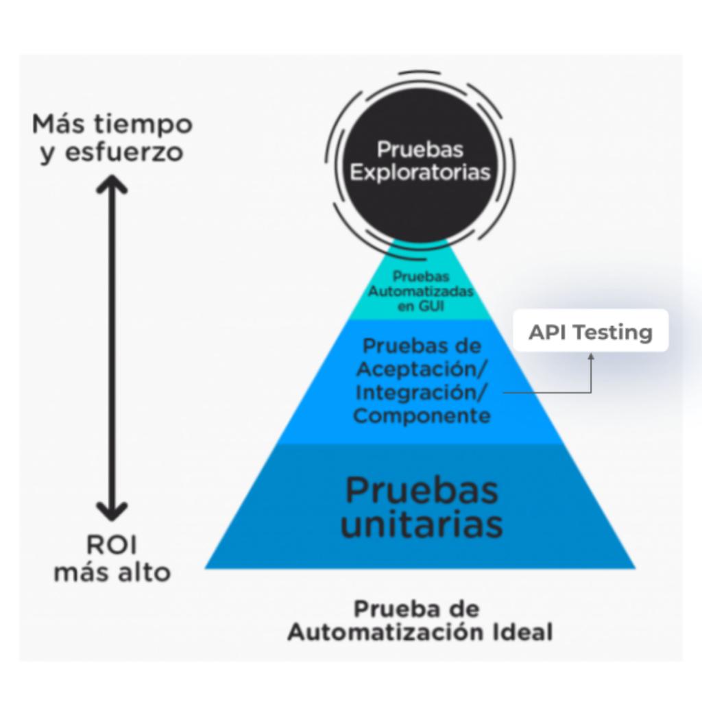 Pirámide de Automatización - Pruebas API