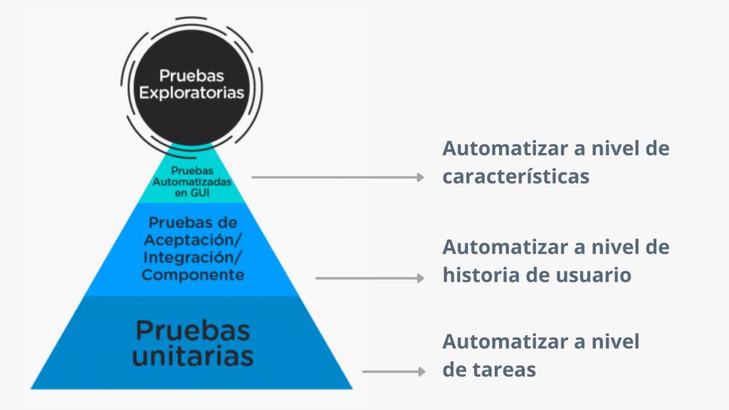Pirámide de MIke Cohn: Niveles de automatización de las Pruebas de Software